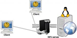 nfs-server-client on rhel7/centos7
